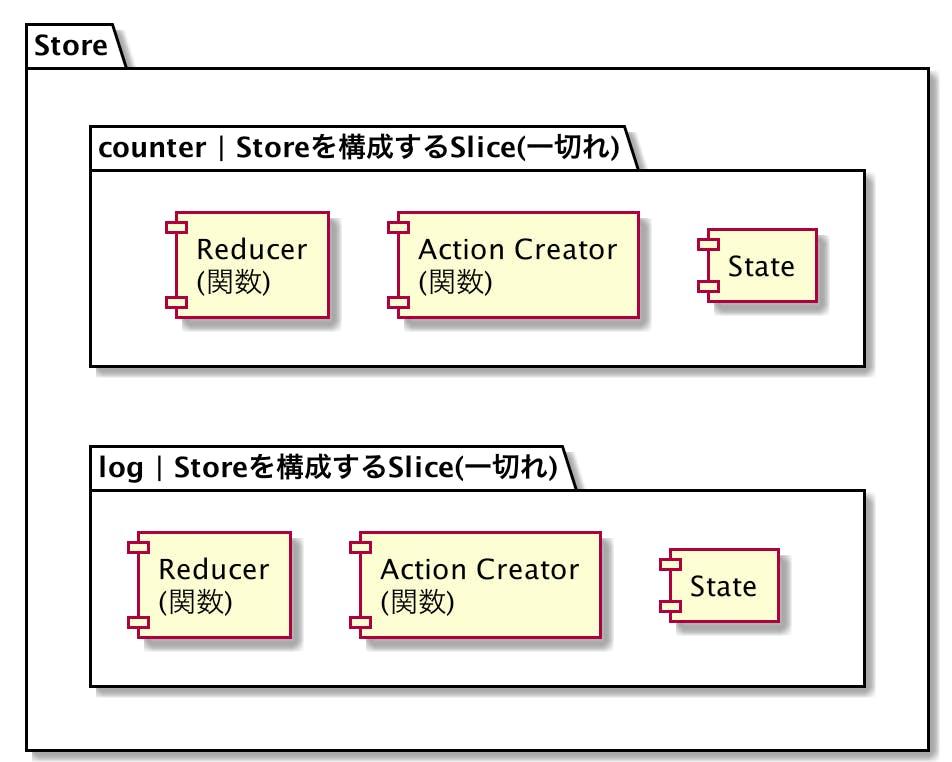 757-react-redux-toolkit-hooks_slice_00.png