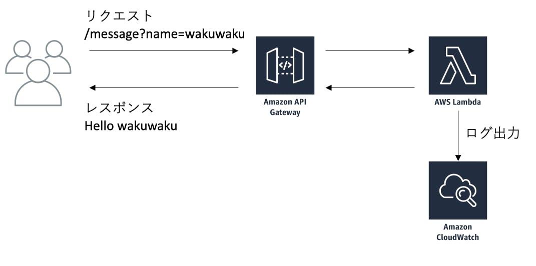 519-aws-lambda-introduction_image.png