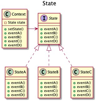 601-desgin-pattern-with-uml-state-1.png