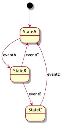 601-desgin-pattern-with-uml-state-2.png