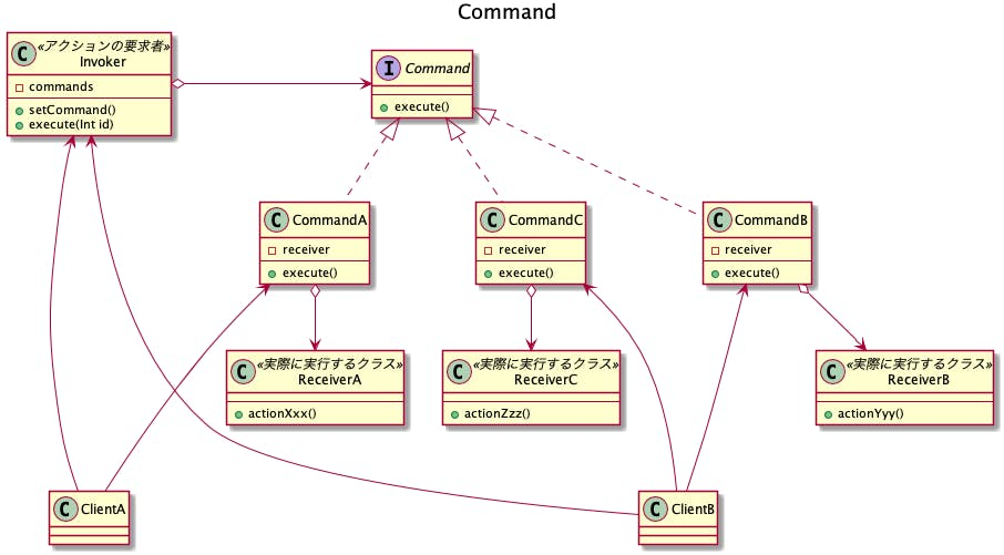 601-desgin-pattern-with-uml-command.png