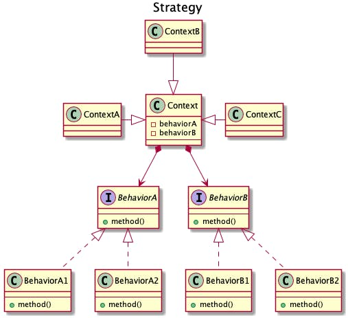 601-desgin-pattern-with-uml-strategy.png