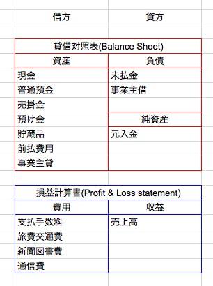 516-freelance_money_management_bs_pl.png