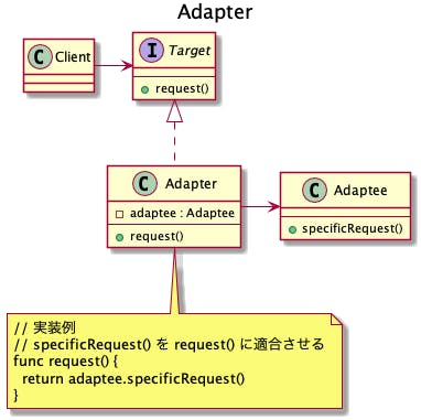 603-desgin-pattern-structural-with-uml-adapter.png