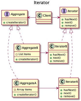 601-desgin-pattern-with-uml-iterator.png