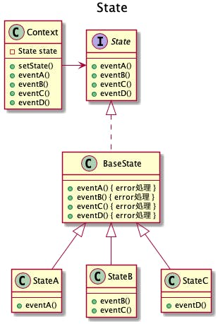 601-desgin-pattern-with-uml-state-3.png