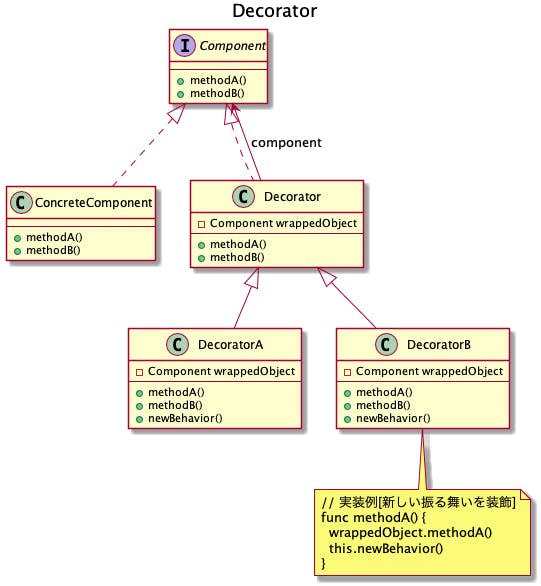 603-desgin-pattern-structural-with-uml-decorator.png