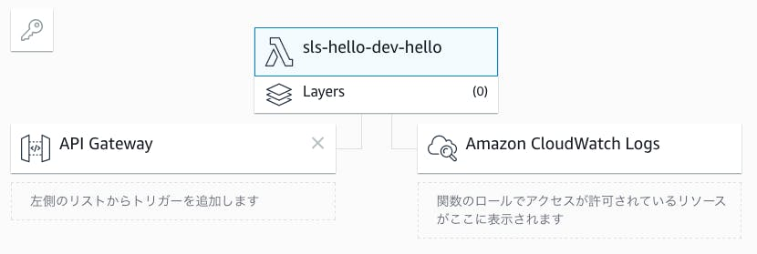 522-aws-serverless-framework_lambda.png