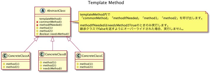 601-desgin-pattern-with-uml-template-hook.png