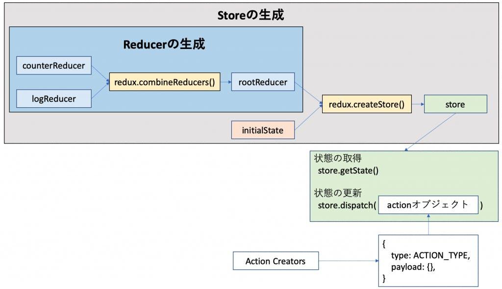 703-react-redux_image.png