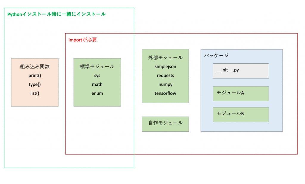 260-python-basic-function_module.png